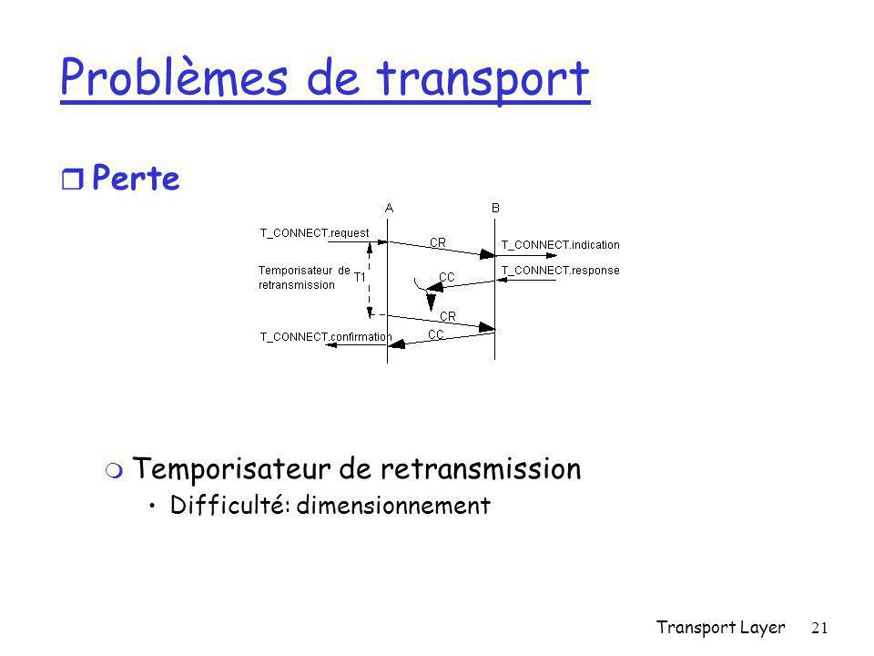 Transport Layer21 Problèmes de transport r Perte m Temporisateur de retransmission Difficulté: dimensionnement