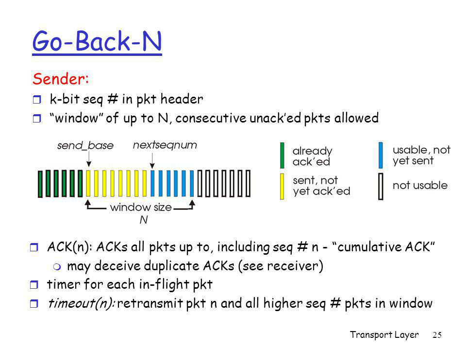 "Transport Layer25 Go-Back-N Sender: r k-bit seq # in pkt header r ""window"" of up to N, consecutive unack'ed pkts allowed r ACK(n): ACKs all pkts up to"