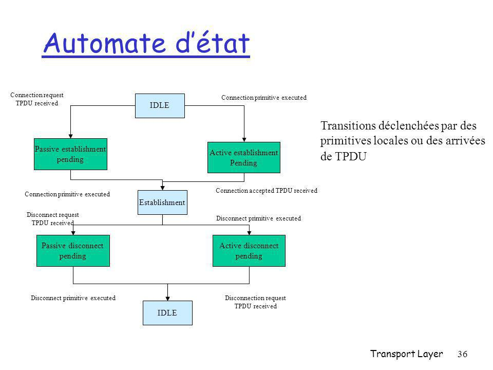 Transport Layer36 Automate d'état IDLE Passive establishment pending Active establishment Pending Establishment Connection request TPDU received Conne