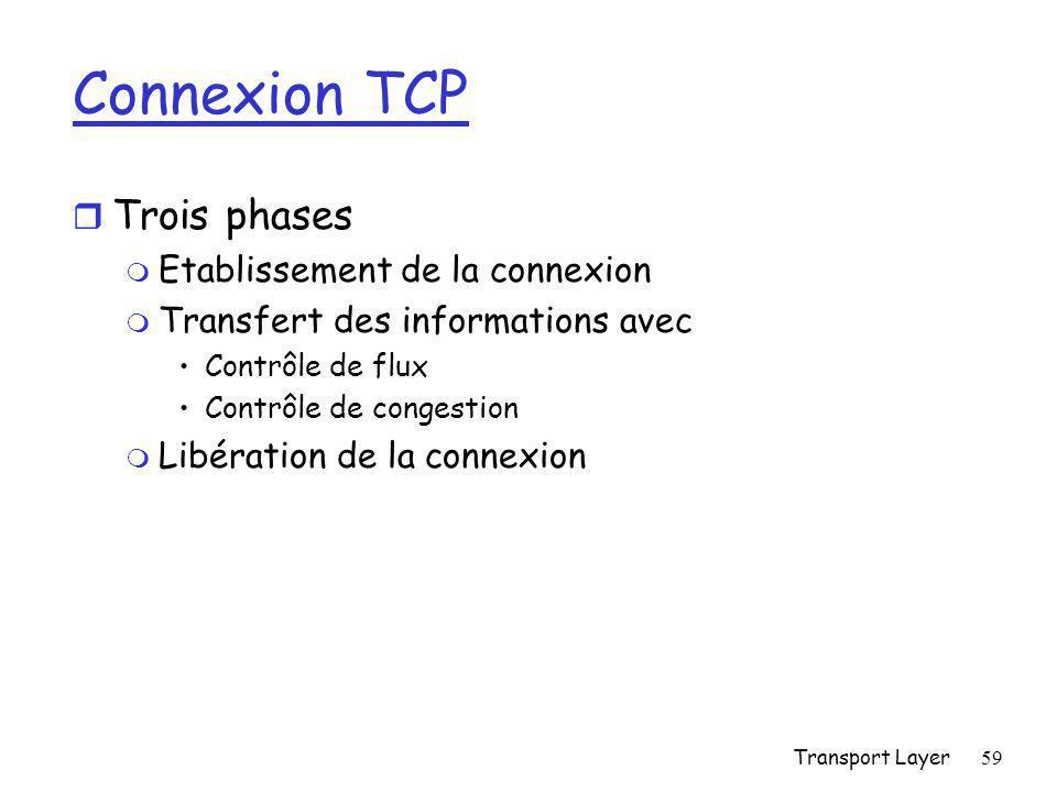 Transport Layer59 Connexion TCP r Trois phases m Etablissement de la connexion m Transfert des informations avec Contrôle de flux Contrôle de congestion m Libération de la connexion