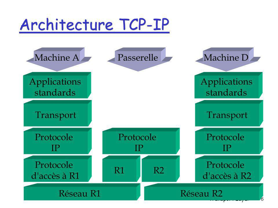Transport Layer6 Réseau R1 Protocole d accès à R1 Protocole IP Transport Réseau R2 Protocole d accès à R2 Protocole IP Transport R1R2 Protocole IP Machine AMachine DPasserelle Architecture TCP-IP Applications standards Applications standards