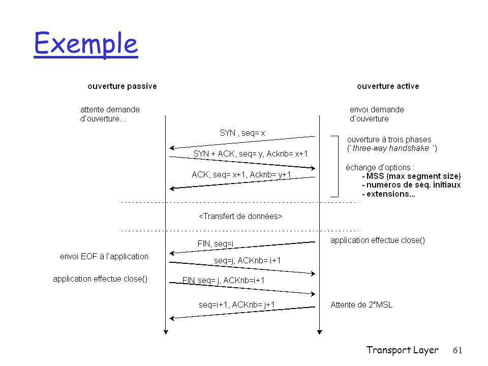 Transport Layer61 Exemple