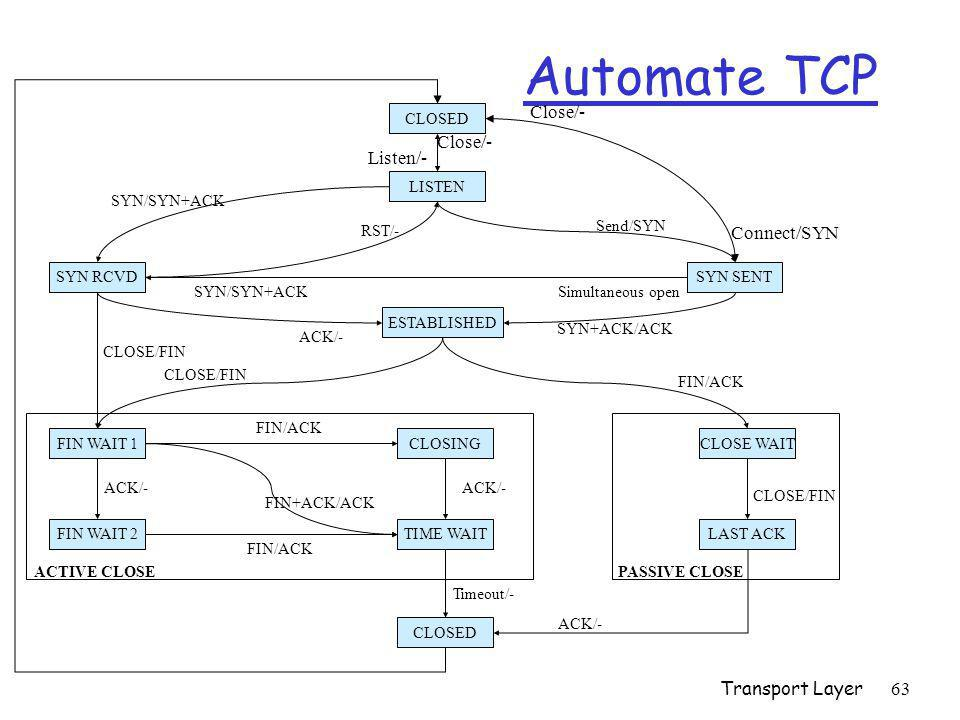 Transport Layer63 Automate TCP CLOSED LISTEN Listen/- Close/- RST/- SYN/SYN+ACKSimultaneous open ESTABLISHED ACK/- SYN+ACK/ACK CLOSE/FIN FIN WAIT 1 FI