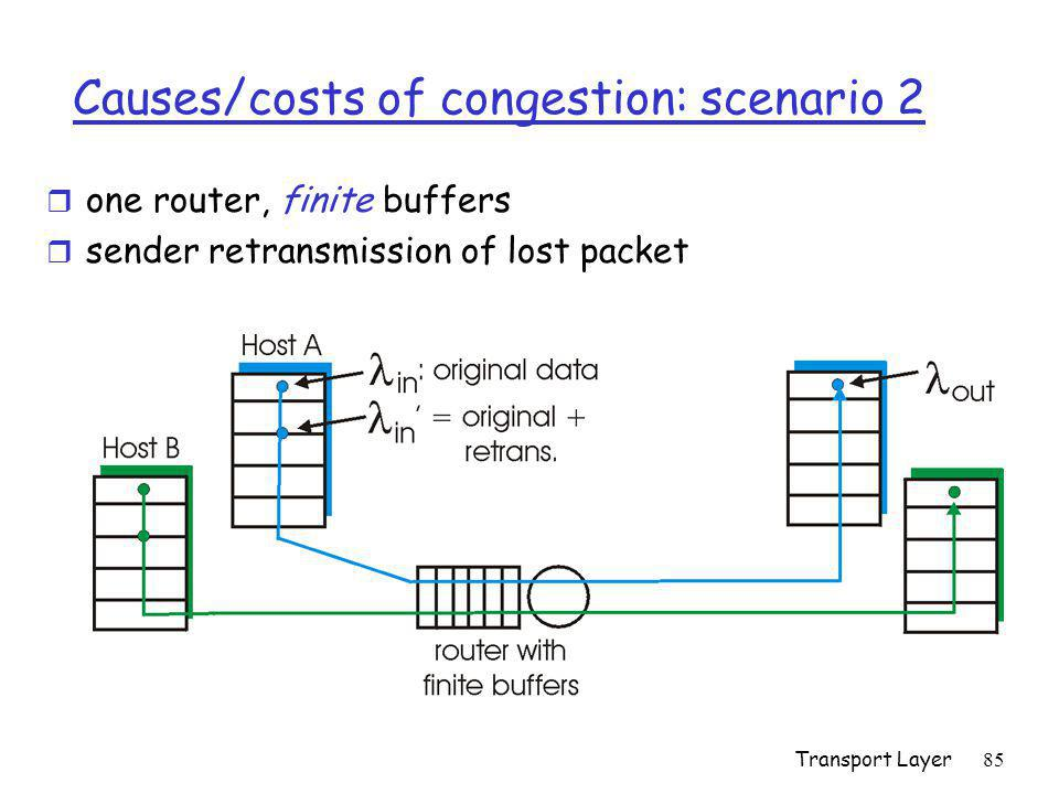 Transport Layer85 Causes/costs of congestion: scenario 2 r one router, finite buffers r sender retransmission of lost packet