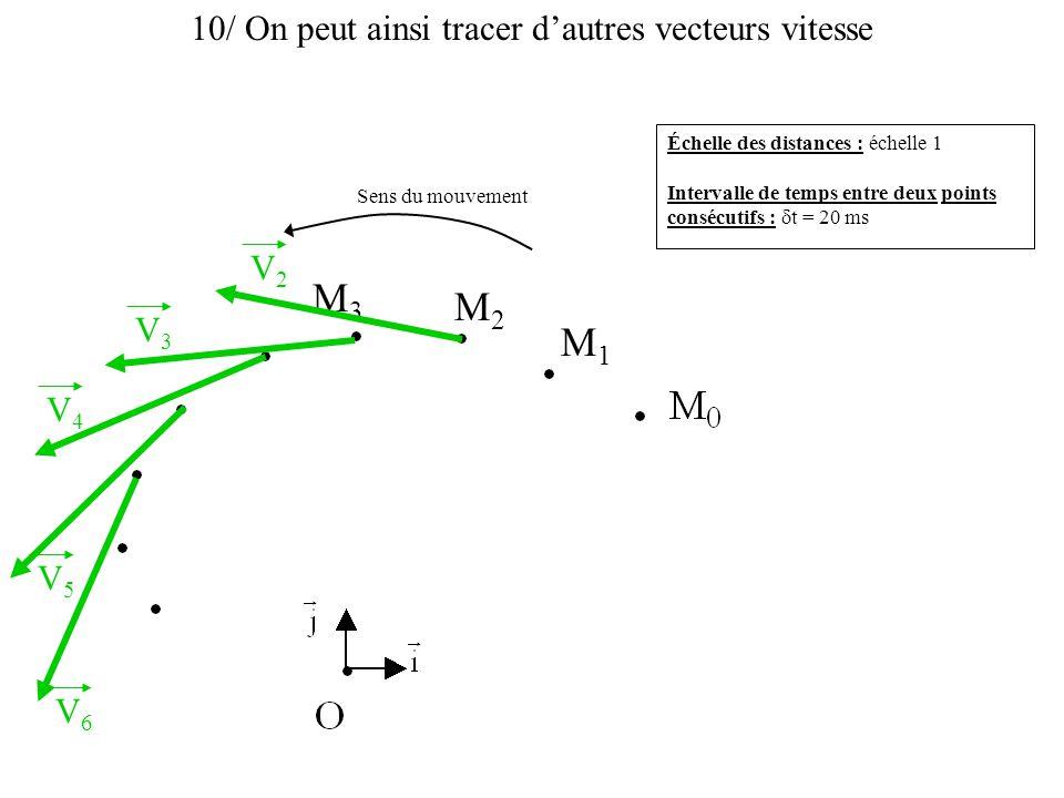 10/ On peut ainsi tracer d'autres vecteurs vitesse Échelle des distances : échelle 1 Intervalle de temps entre deux points consécutifs :  t = 20 ms S