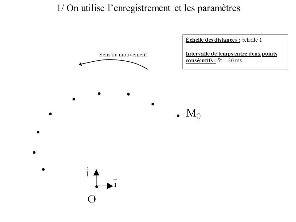 2/ On numérote les positions Échelle des distances : échelle 1 Intervalle de temps entre deux points consécutifs :  t = 20 ms Sens du mouvement M1M1 M2M2 M3M3
