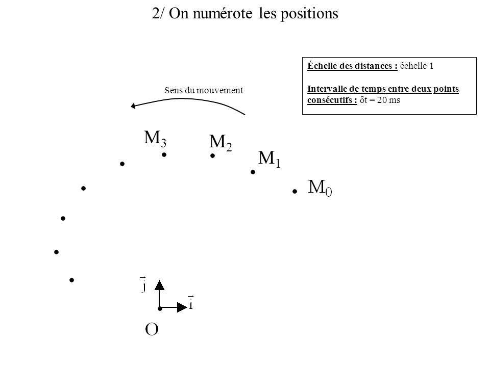 2/ On numérote les positions Échelle des distances : échelle 1 Intervalle de temps entre deux points consécutifs :  t = 20 ms Sens du mouvement M1M1