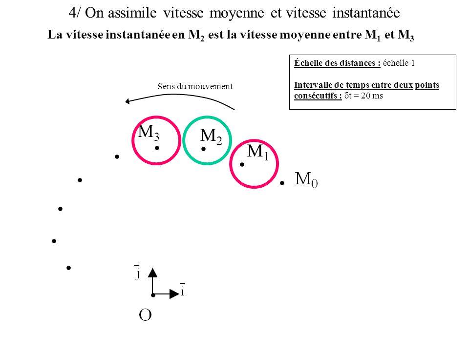 4/ On assimile vitesse moyenne et vitesse instantanée Échelle des distances : échelle 1 Intervalle de temps entre deux points consécutifs :  t = 20 ms Sens du mouvement M1M1 M2M2 M3M3 Cela est possible car la durée du déplacement est faible