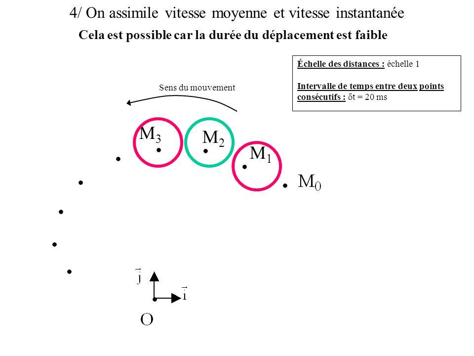 4/ On assimile vitesse moyenne et vitesse instantanée Échelle des distances : échelle 1 Intervalle de temps entre deux points consécutifs :  t = 20 ms Sens du mouvement M1M1 M2M2 M3M3 On confond ainsi l'arc et la corde