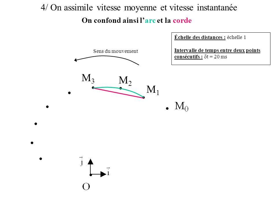 5/ On mesure la distance parcourue Échelle des distances : échelle 1 Intervalle de temps entre deux points consécutifs :  t = 20 ms Sens du mouvement M1M1 M2M2 M3M3 M 1 M 3 = 2,8 cm = 2,8·10 -2 m