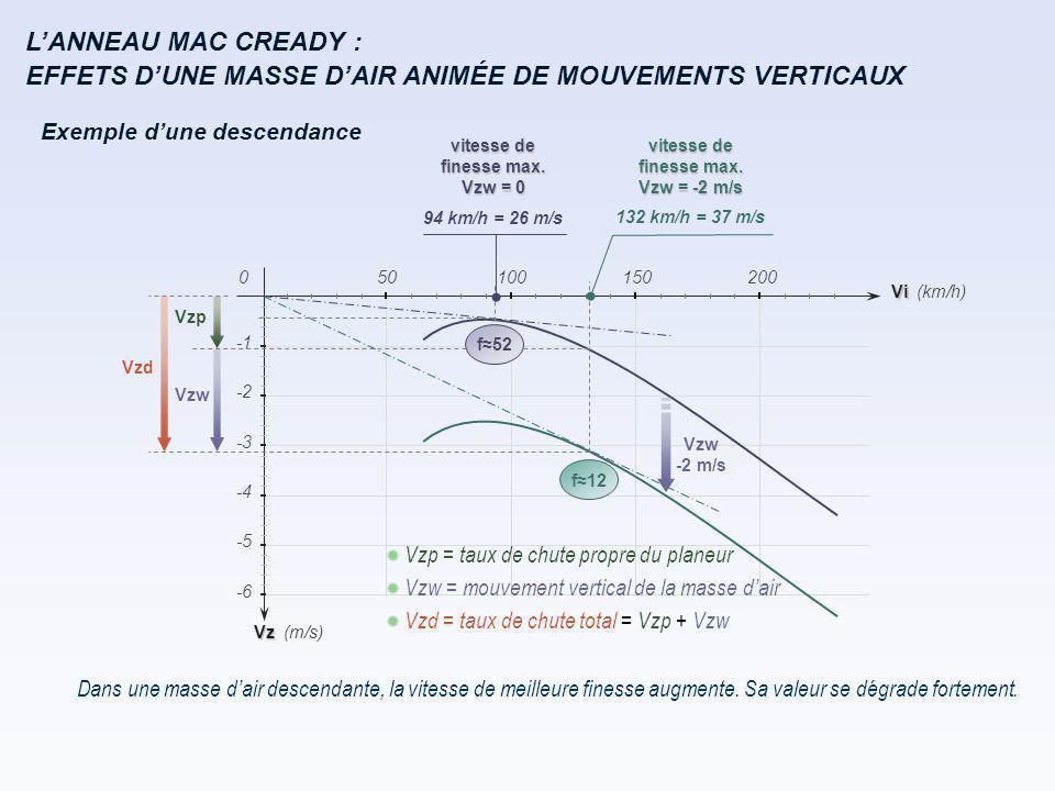 L'ANNEAU MAC CREADY : Exemple d'une descendance Sa valeur se dégrade fortement.Dans une masse d'air descendante, la vitesse de meilleure finesse augme