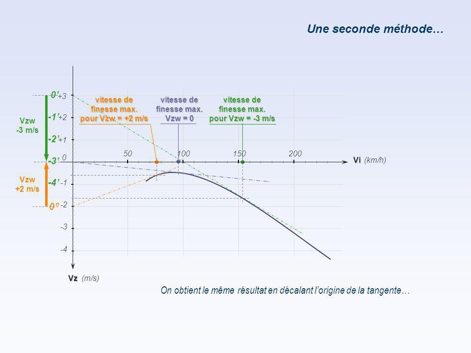 Une seconde méthode… On obtient le même résultat en décalant l'origine de la tangente… Vz -2 -4 -3 (km/h) (m/s) +1 +2 Vi 150200 0 50100 +3 Vzw -3 m/s