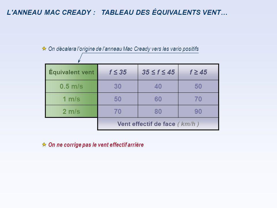L'ANNEAU MAC CREADY : Équivalent vent f ≤ 3535 ≤ f ≤ 45f ≥ 45 0.5 m/s304050 1 m/s506070 2 m/s708090 Vent effectif de face ( km/h ) On ne corrige pas l