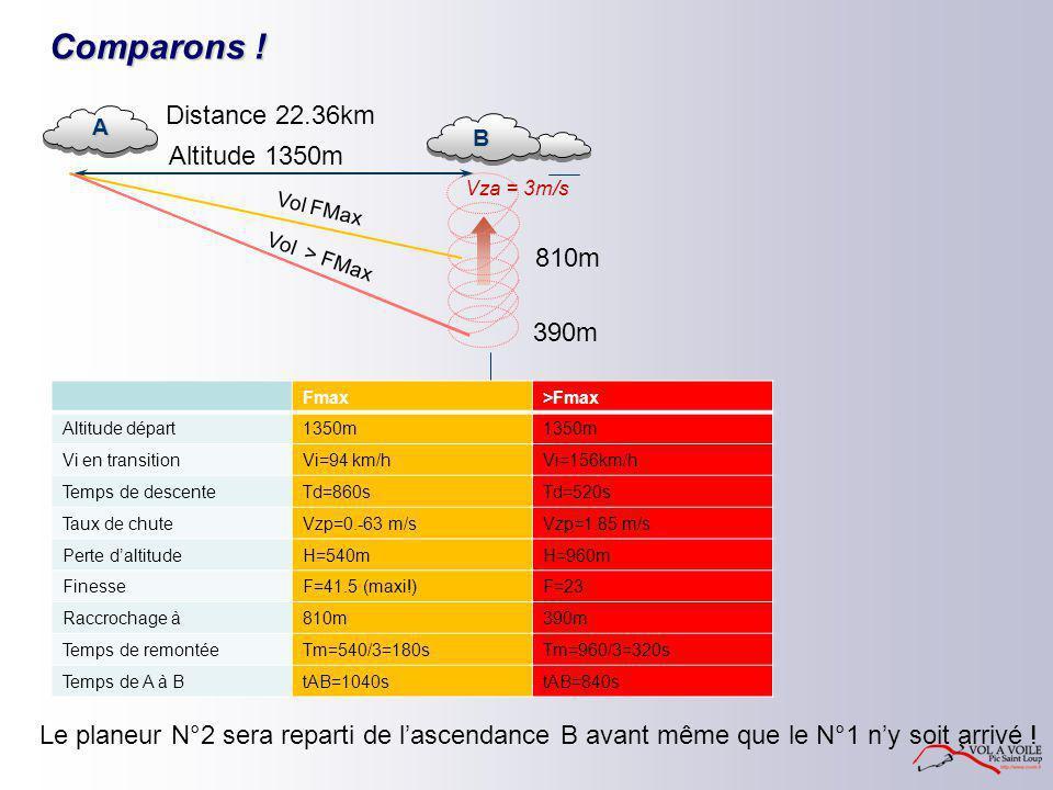 Comparons ! A Vza = 3m/s B Altitude 1350m Distance 22.36km 810m 390m Vol FMax Vol > FMax Fmax>Fmax Altitude départ1350m Vi en transitionVi=94 km/hVi=1