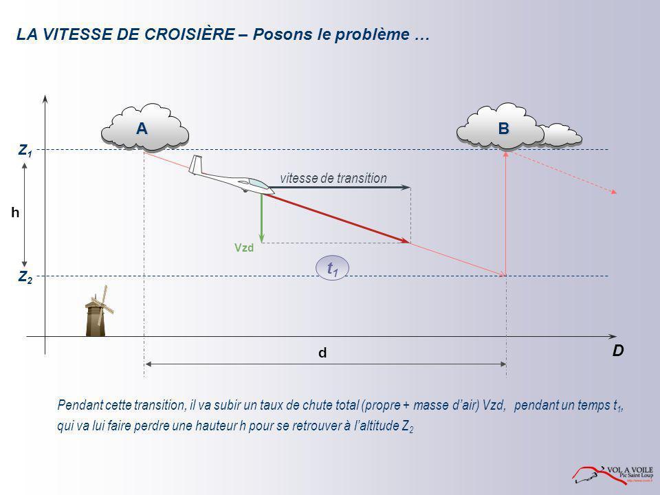 Z1Z1 D d A B Z2Z2 Vzd h t1t1 LA VITESSE DE CROISIÈRE – Posons le problème … Pendant cette transition, il va subir un taux de chute total (propre + mas