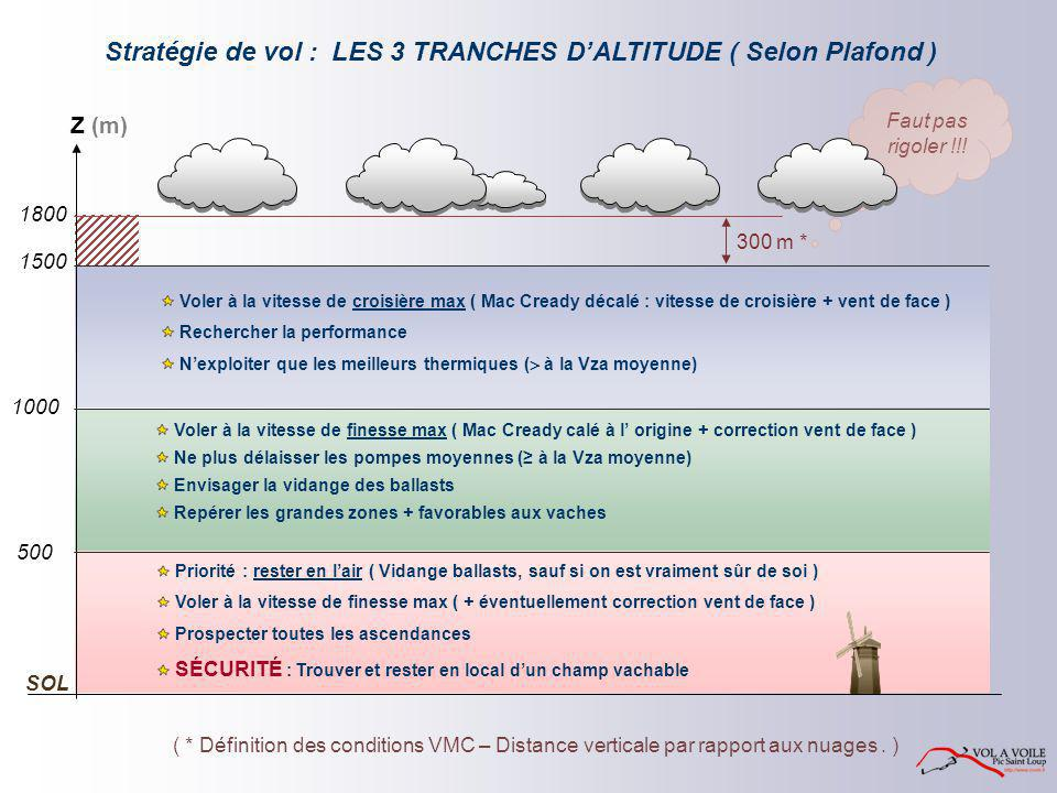LES 3 TRANCHES D'ALTITUDE ( Selon Plafond ) Z (m) 1500 1000 500 SOL Priorité : rester en l'air ( Vidange ballasts, sauf si on est vraiment sûr de soi