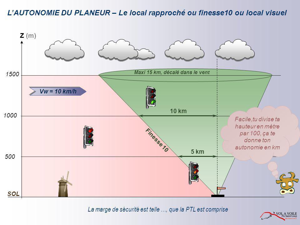 L'AUTONOMIE DU PLANEUR – Le local rapproché ou finesse10 ou local visuel Maxi 15 km, décalé dans le vent Finesse 10 La marge de sécurité est telle …,