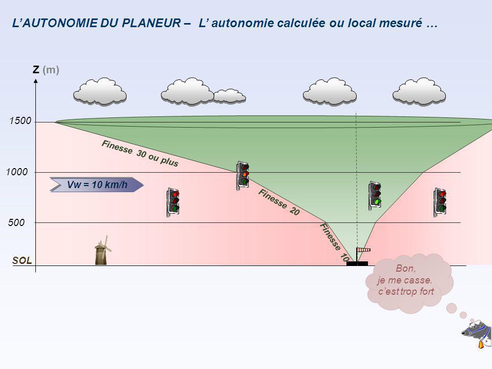 L'AUTONOMIE DU PLANEUR – F i n e s s e 2 0 F i n e s s e 1 0 Vw = 10 km/h Z (m) 500 1000 SOL 1500 F i n e s s e 3 0 o u p l u s L' autonomie calculée