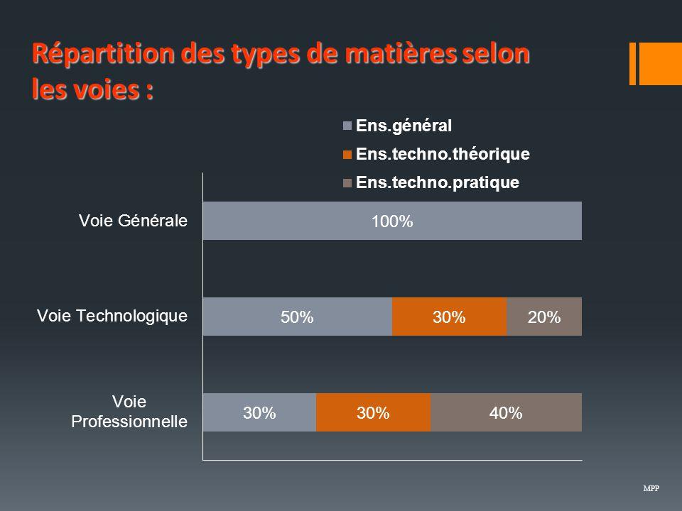 Répartitiondes types de matières selon les voies : Répartition des types de matières selon les voies : MPP