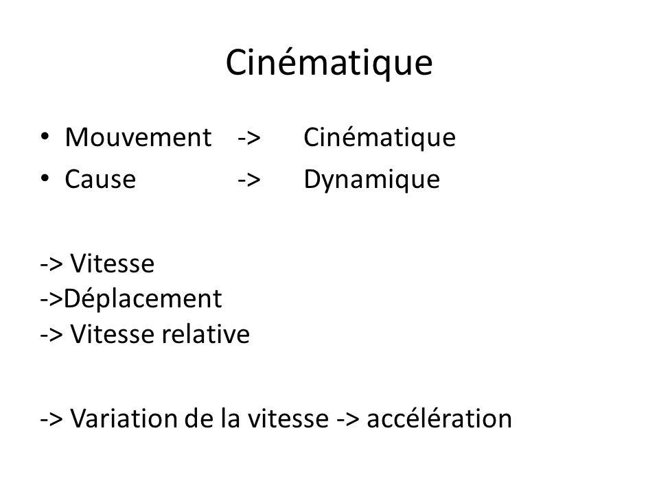 Cinématique Mouvement -> Cinématique Cause->Dynamique -> Vitesse ->Déplacement -> Vitesse relative -> Variation de la vitesse -> accélération
