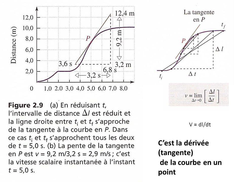 V = dl/dt C'est la dérivée (tangente) de la courbe en un point
