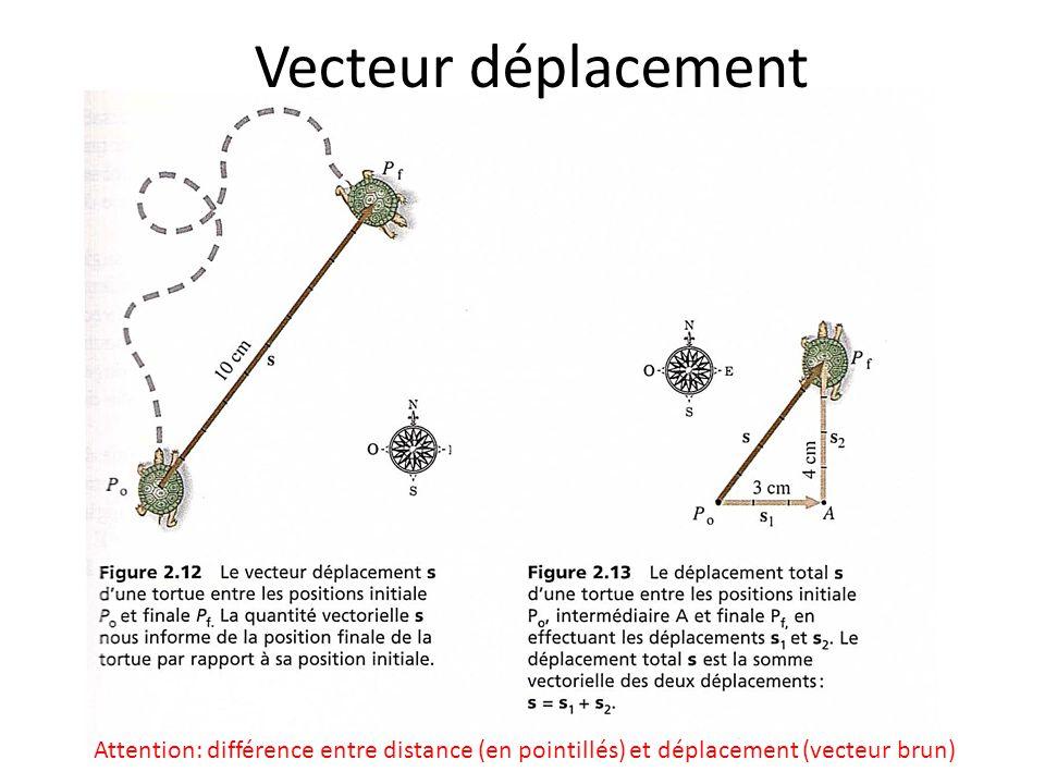 Vecteur déplacement Attention: différence entre distance (en pointillés) et déplacement (vecteur brun)
