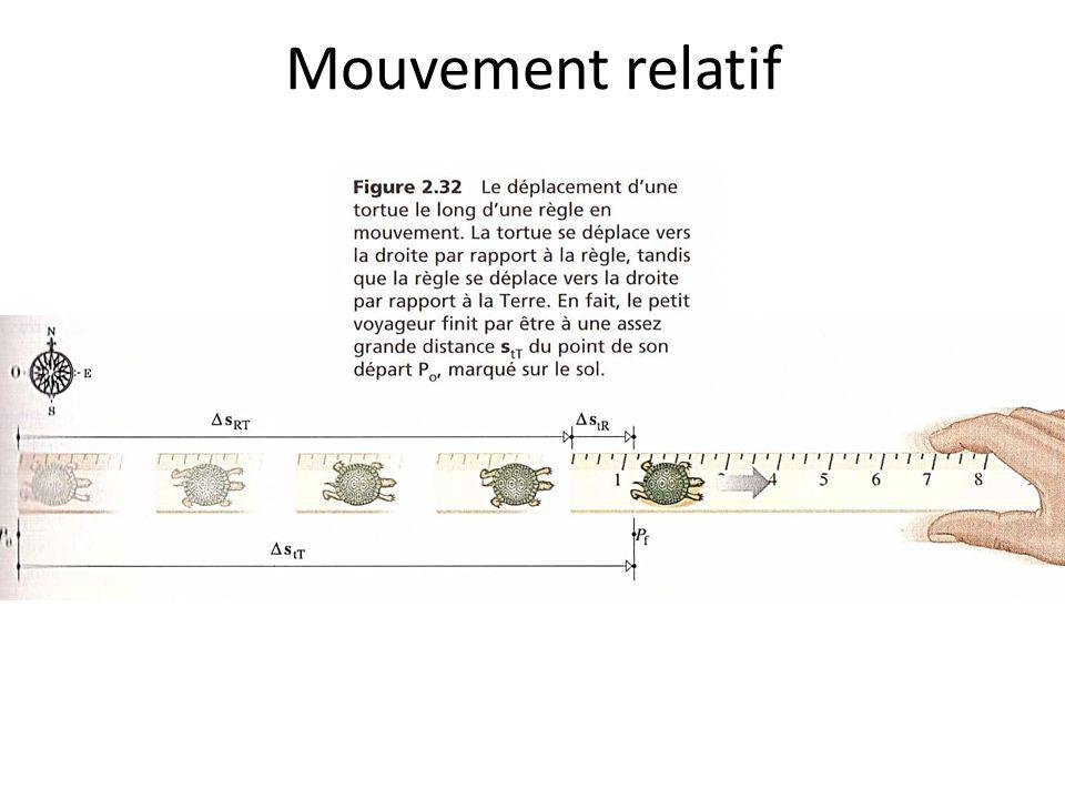 Mouvement relatif