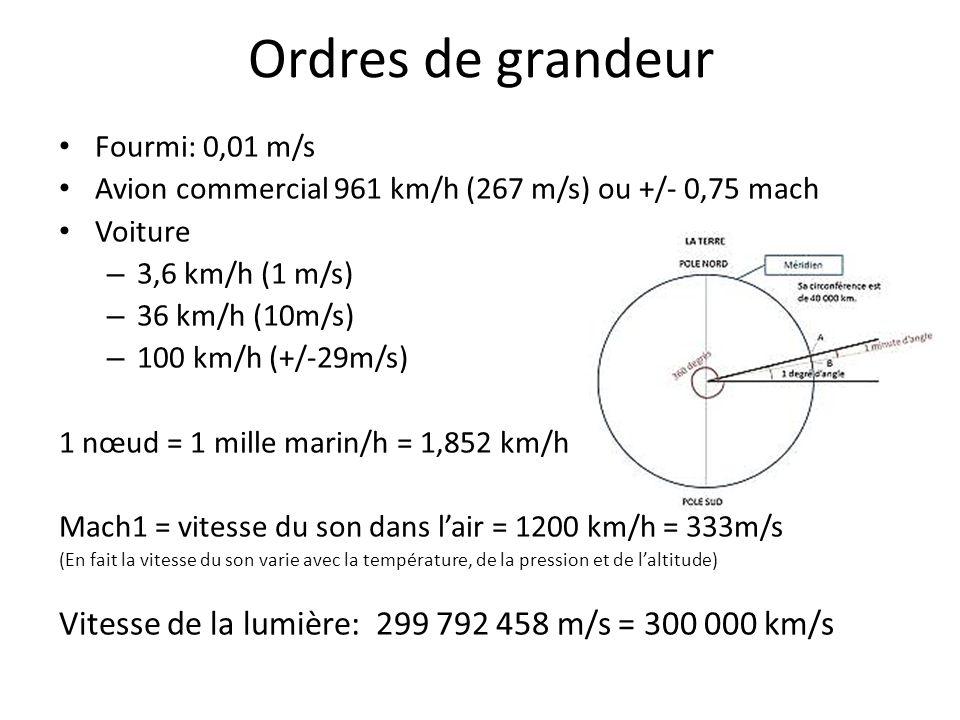 Ordres de grandeur Fourmi: 0,01 m/s Avion commercial 961 km/h (267 m/s) ou +/- 0,75 mach Voiture – 3,6 km/h (1 m/s) – 36 km/h (10m/s) – 100 km/h (+/-2
