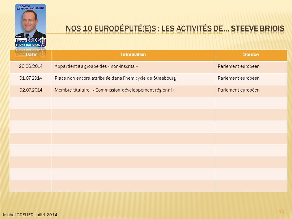 DateInformationSource 26.06.2014Appartient au groupe des « non-inscrits »Parlement européen 01.07.2014Place non encore attribuée dans l'hémicycle de StrasbourgParlement européen 02.07.2014Membre titulaire : « Commission développement régional »Parlement européen Michel GRELIER, juillet 2014 15