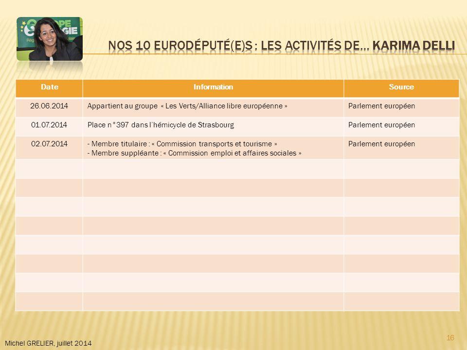 DateInformationSource 26.06.2014Appartient au groupe « Les Verts/Alliance libre européenne »Parlement européen 01.07.2014Place n°397 dans l'hémicycle de StrasbourgParlement européen 02.07.2014- Membre titulaire : « Commission transports et tourisme » - Membre suppléante : « Commission emploi et affaires sociales » Parlement européen Michel GRELIER, juillet 2014 16