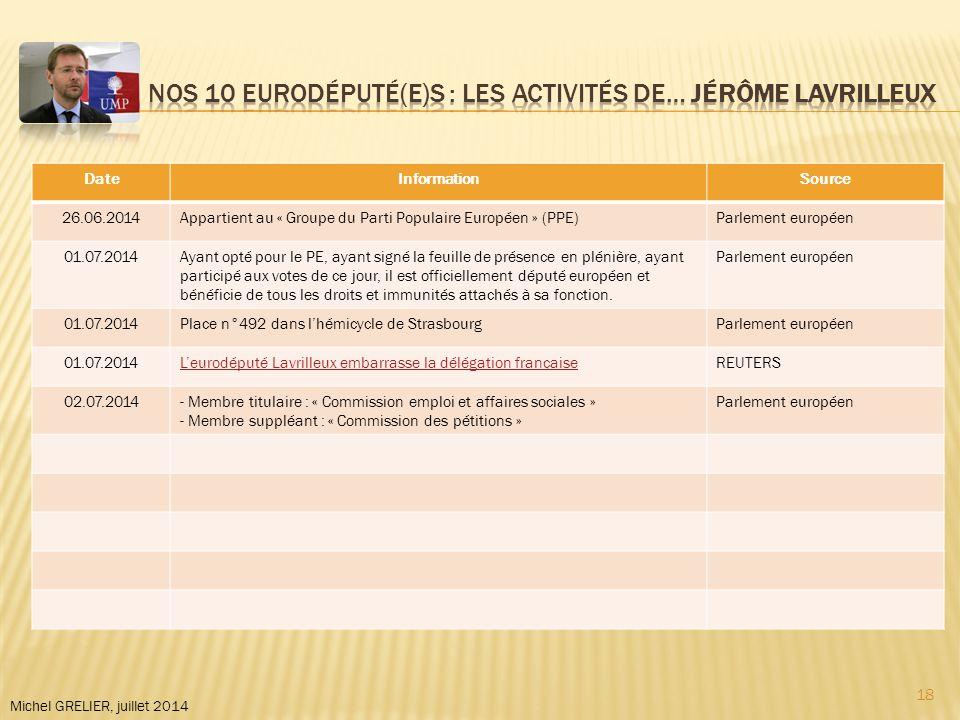 DateInformationSource 26.06.2014Appartient au « Groupe du Parti Populaire Européen » (PPE)Parlement européen 01.07.2014Ayant opté pour le PE, ayant signé la feuille de présence en plénière, ayant participé aux votes de ce jour, il est officiellement député européen et bénéficie de tous les droits et immunités attachés à sa fonction.