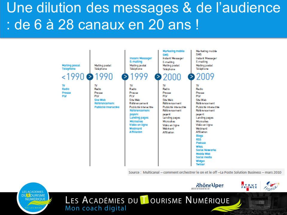 23 De 6 à 28 canaux en 20 ans… Digital & Réseaux sociaux : évolution ou (r)évolution marketing ? Une dilution des messages & de l'audience : de 6 à 28