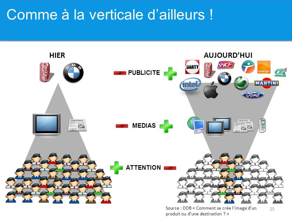 25 Comme à la verticale ! HIERAUJOURD'HUI PUBLICITE MEDIAS ATTENTION Source : DDB « Comment se crée l'image d'un produit ou d'une destination ? » Comm