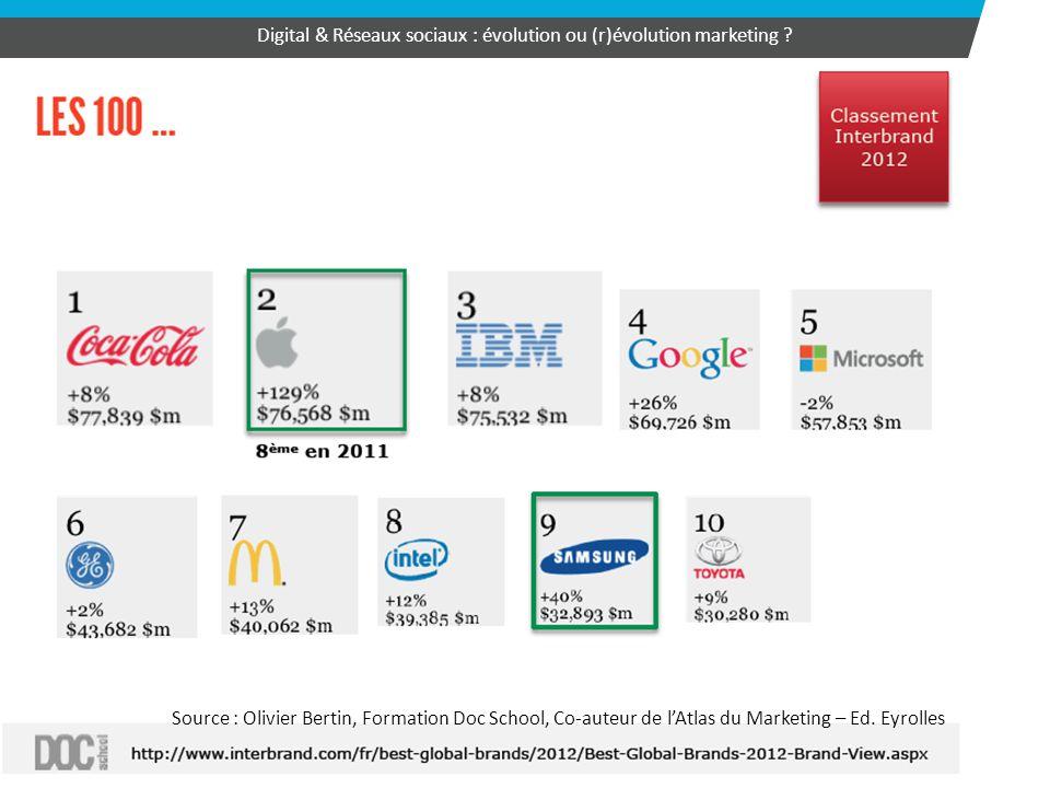 31 Digital & Réseaux sociaux : évolution ou (r)évolution marketing ? Source : Olivier Bertin, Formation Doc School, Co-auteur de l'Atlas du Marketing