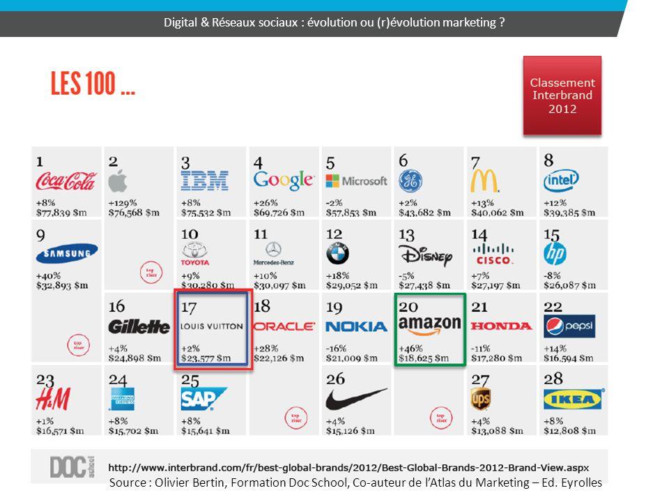 32 Digital & Réseaux sociaux : évolution ou (r)évolution marketing ? Source : Olivier Bertin, Formation Doc School, Co-auteur de l'Atlas du Marketing