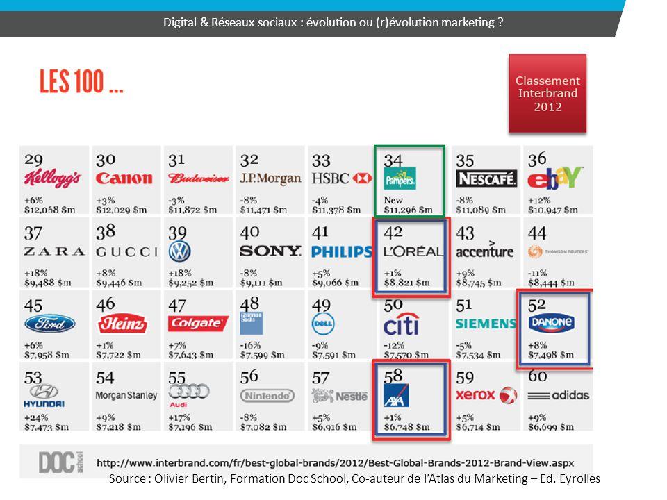 33 Digital & Réseaux sociaux : évolution ou (r)évolution marketing ? Source : Olivier Bertin, Formation Doc School, Co-auteur de l'Atlas du Marketing