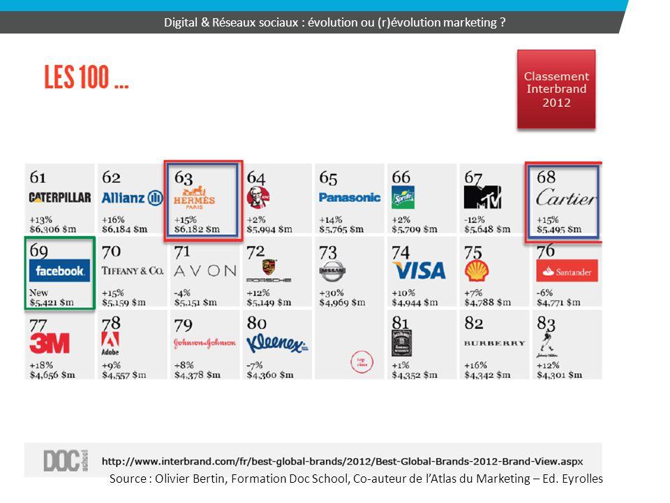 34 Digital & Réseaux sociaux : évolution ou (r)évolution marketing ? Source : Olivier Bertin, Formation Doc School, Co-auteur de l'Atlas du Marketing