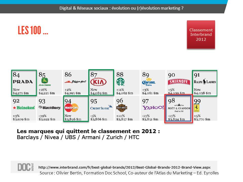 35 Digital & Réseaux sociaux : évolution ou (r)évolution marketing ? Source : Olivier Bertin, Formation Doc School, Co-auteur de l'Atlas du Marketing