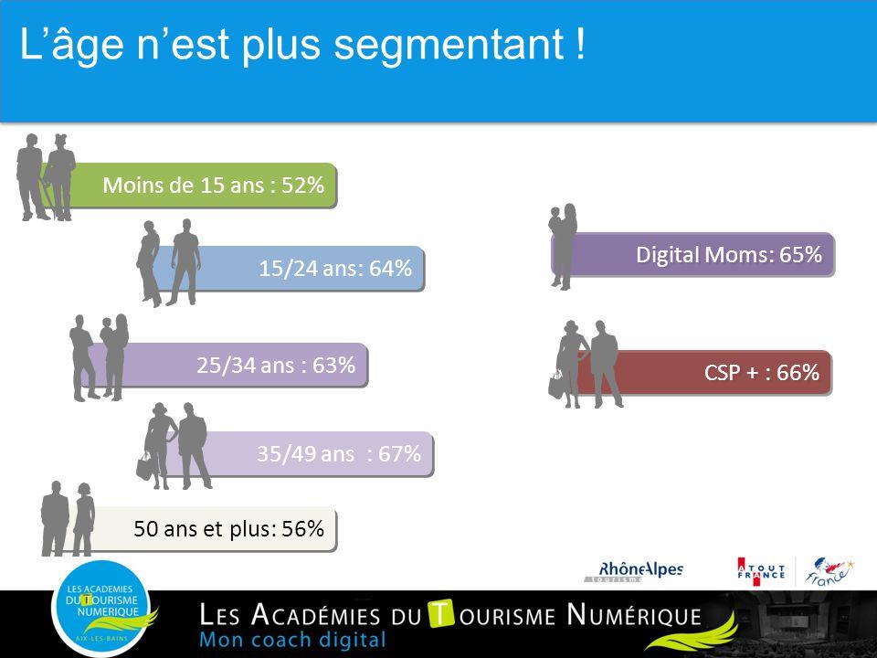 Moins de 15 ans : 52% 15/24 ans: 64% 50 ans et plus: 56% 35/49 ans : 67% 25/34 ans : 63% Couverture Population Internaute Source Médiamétrie Mai 2012