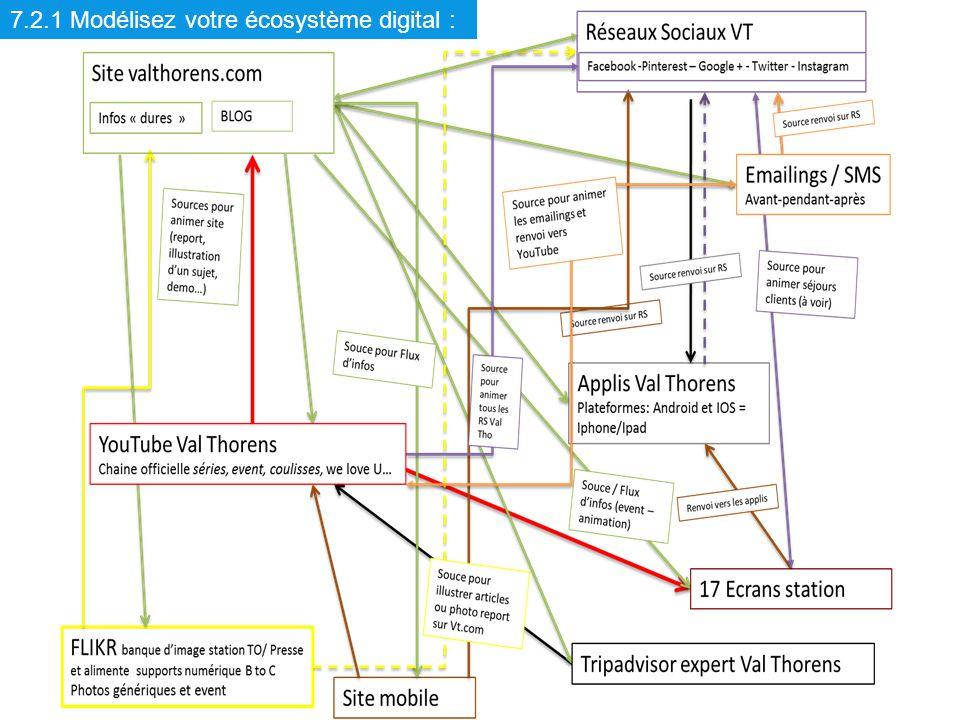 7.2.1 Modélisez votre écosystème digital :