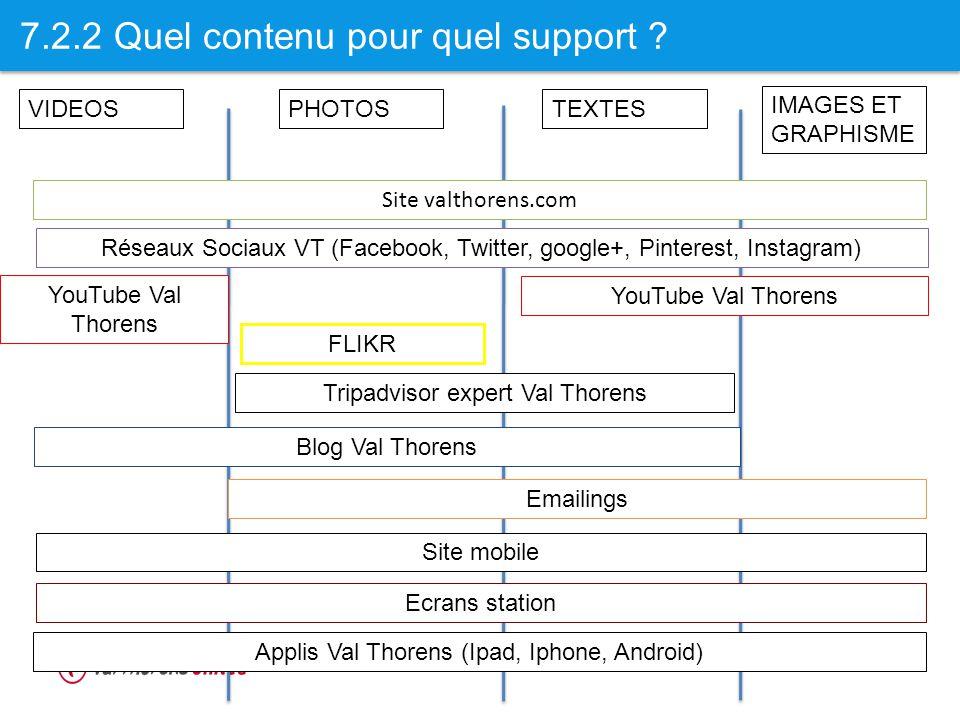 7.2.2 Quel contenu pour quel support ? Applis Val Thorens (Ipad, Iphone, Android) Site mobile Ecrans station Emailings VIDEOSPHOTOSTEXTES Réseaux Soci