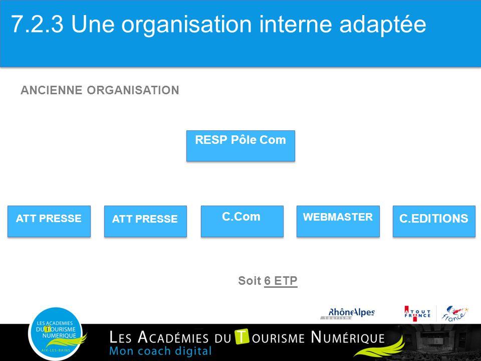 RESP Pôle Com ATT PRESSE C.Com WEBMASTER C.EDITIONS ANCIENNE ORGANISATION Soit 6 ETP 7.2.3 Une organisation interne adaptée