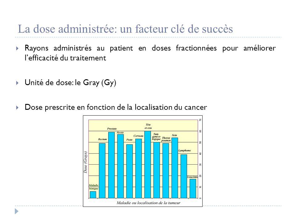 La dose administrée: un facteur clé de succès  Rayons administrés au patient en doses fractionnées pour améliorer l'efficacité du traitement  Unité de dose: le Gray (Gy)  Dose prescrite en fonction de la localisation du cancer