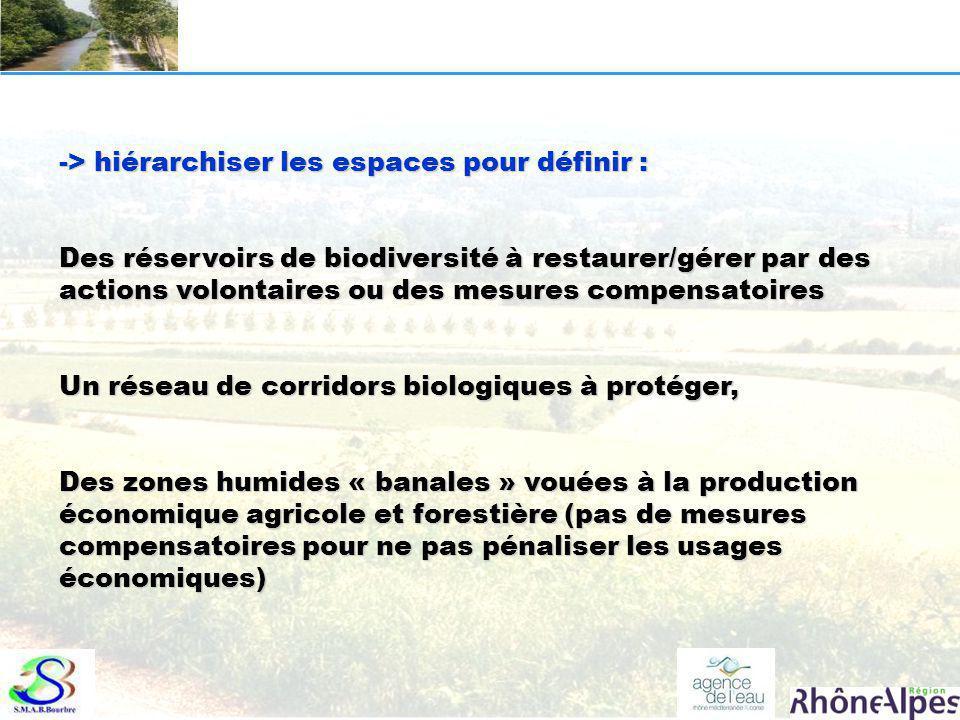 -> hiérarchiser les espaces pour définir : Des réservoirs de biodiversité à restaurer/gérer par des actions volontaires ou des mesures compensatoires