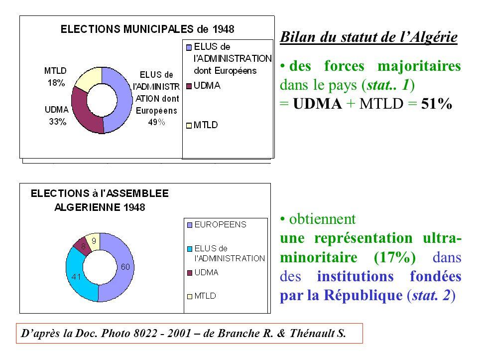Bilan du statut de l'Algérie des forces majoritaires dans le pays (stat.. 1) = UDMA + MTLD = 51% obtiennent une représentation ultra- minoritaire (17%