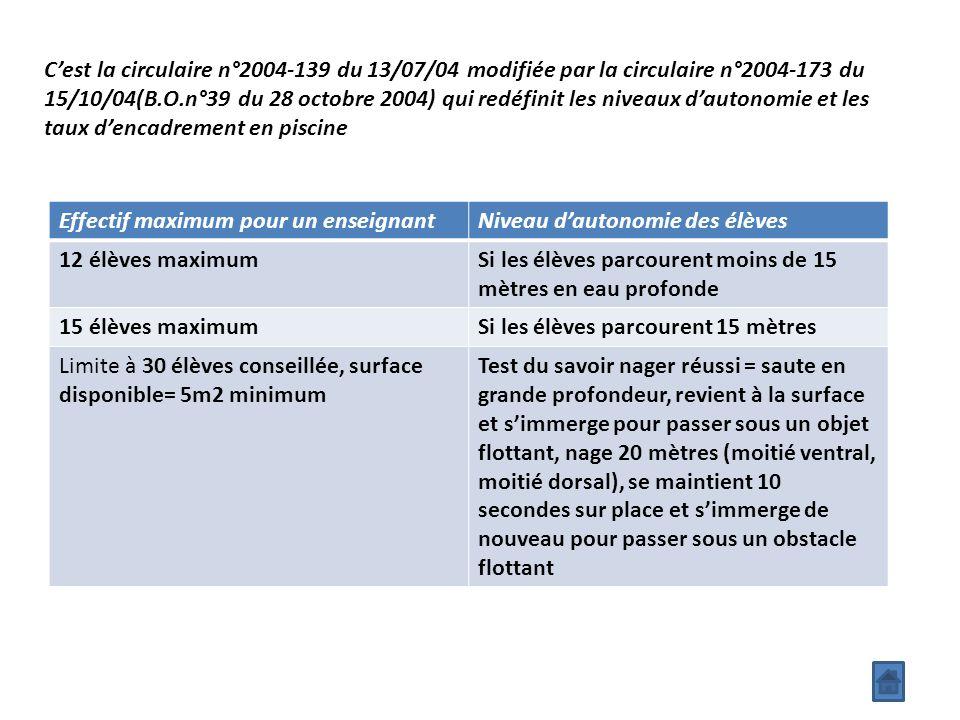 C'est la circulaire n°2004-139 du 13/07/04 modifiée par la circulaire n°2004-173 du 15/10/04(B.O.n°39 du 28 octobre 2004) qui redéfinit les niveaux d'autonomie et les taux d'encadrement en piscine Effectif maximum pour un enseignantNiveau d'autonomie des élèves 12 élèves maximumSi les élèves parcourent moins de 15 mètres en eau profonde 15 élèves maximumSi les élèves parcourent 15 mètres Limite à 30 élèves conseillée, surface disponible= 5m2 minimum Test du savoir nager réussi = saute en grande profondeur, revient à la surface et s'immerge pour passer sous un objet flottant, nage 20 mètres (moitié ventral, moitié dorsal), se maintient 10 secondes sur place et s'immerge de nouveau pour passer sous un obstacle flottant