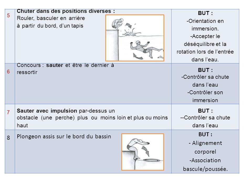 5 Chuter dans des positions diverses : Rouler, basculer en arrière à partir du bord, d'un tapis BUT : -Orientation en immersion.