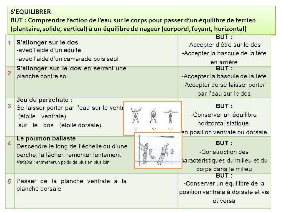 S'EQUILIBRER BUT : Comprendre l'action de l'eau sur le corps pour passer d'un équilibre de terrien (plantaire, solide, vertical) à un équilibre de nageur (corporel, fuyant, horizontal) S'EQUILIBRER BUT : Comprendre l'action de l'eau sur le corps pour passer d'un équilibre de terrien (plantaire, solide, vertical) à un équilibre de nageur (corporel, fuyant, horizontal) 1 S'allonger sur le dos -avec l'aide d'un adulte -avec l'aide d'un camarade puis seul BUT : -Accepter d'être sur le dos -Accepter la bascule de la tête en arrière 2 S'allonger sur le dos en serrant une planche contre soi BUT : -Accepter la bascule de la tête -Accepter de se laisser porter par l'eau sur le dos 3 Jeu du parachute : Se laisser porter par l'eau sur le ventre (étoile ventrale) sur le dos (étoile dorsale).