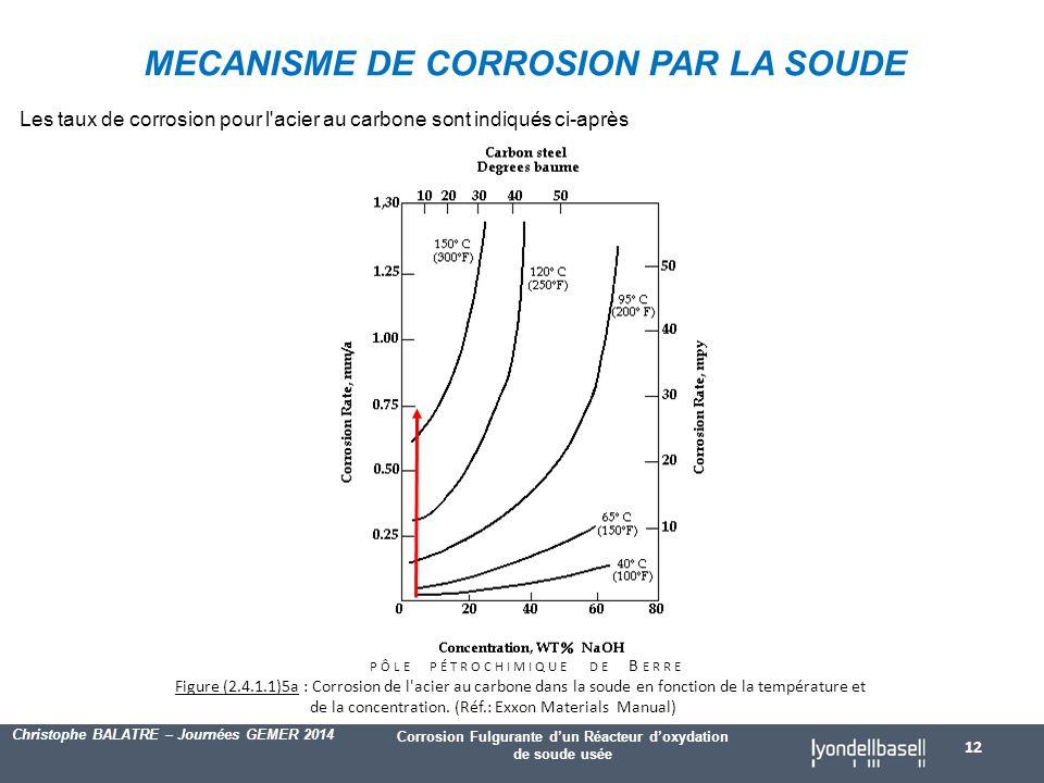 Corrosion Fulgurante d'un Réacteur d'oxydation de soude usée Christophe BALATRE – Journées GEMER 2014 Les taux de corrosion pour l acier au carbone sont indiqués ci-après PÔLE PÉTROCHIMIQUE DE B ERRE Figure (2.4.1.1)5a : Corrosion de l acier au carbone dans la soude en fonction de la température et de la concentration.