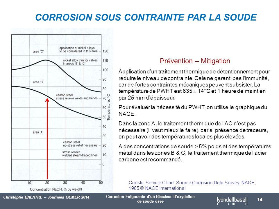 Corrosion Fulgurante d'un Réacteur d'oxydation de soude usée Christophe BALATRE – Journées GEMER 2014 14 Caustic Service Chart.